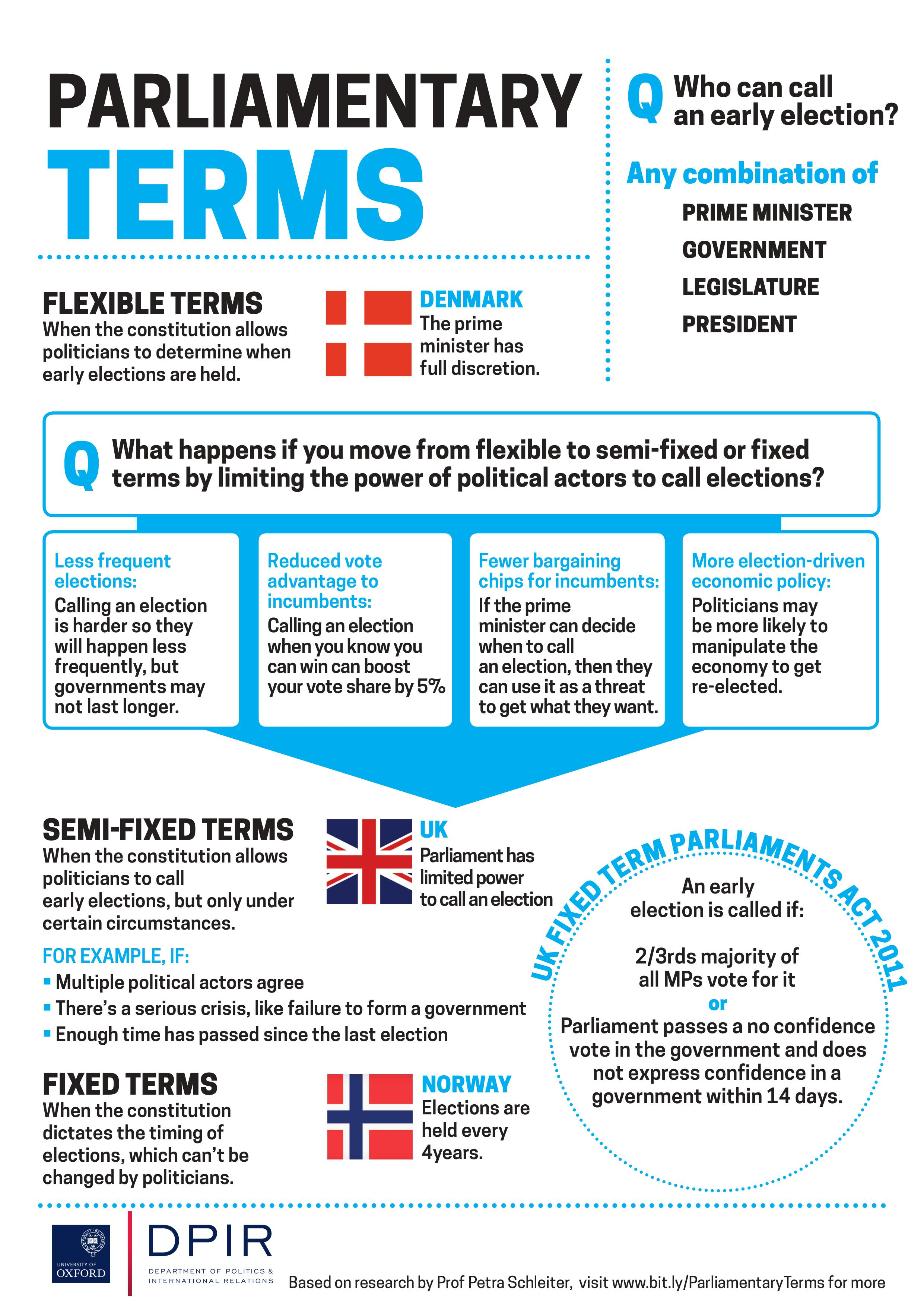 Parliamentary Terms - Prof Petra Schleiter